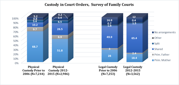 Graph Showing Child Custody and Access Survey Data